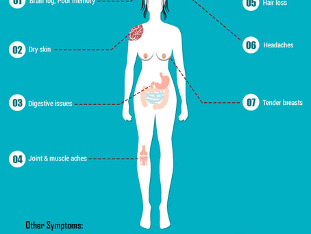 The link between PCOS and Hypothyroidism: The OAT axis.