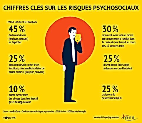 inrs-chiffres_cles_risques_psychosociaux