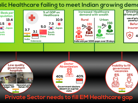 Lower socioeconomic groups fuelling Growth of Private Healthcare in EMs