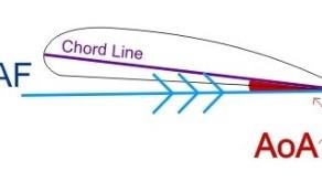 Aerofoil section; chord line; camber line; RAF; AoA