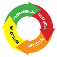 Emergency_Management_Cycle-removebg-prev
