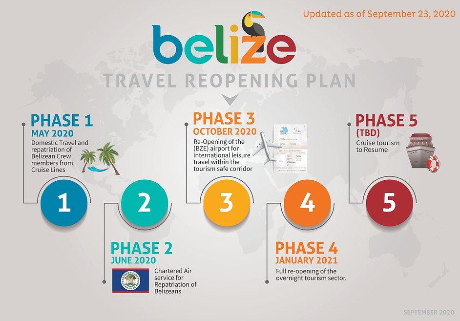 Belize-Travel-Reopening-Plan-Sep24th.jpe