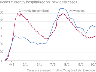 Coronavirus (Covid 19) Update Charts