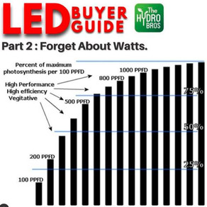 LED Buyer Guide Part 2: Forget About Watts