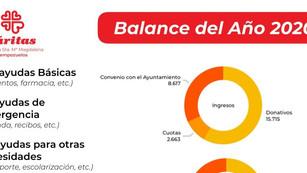 Cáritas: balance 2020