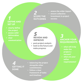How Projects that Deliver is Shaking Up the Traditional Model of Project Management