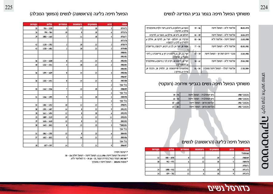 ארכיון הפועל חיפה כדורסל נשים (5).png