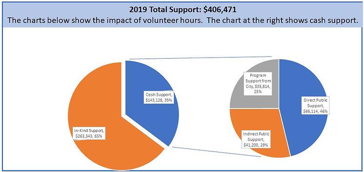 2019 Support graph.jpg