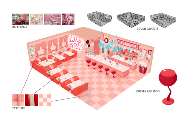 Libby's Pies: Environment design