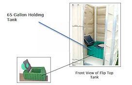 Portable Toilet, Urinal, Toilet Seat, Holding Tank, Hand Sanitizer