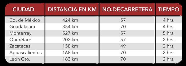 conectividad-terrestre-tabla-1.png