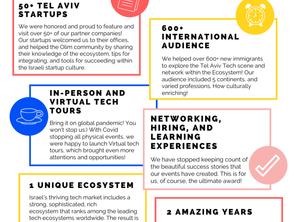 Tech It Forward and Tel Aviv Municipality