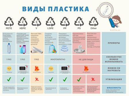 Маркировка пластикового мусора
