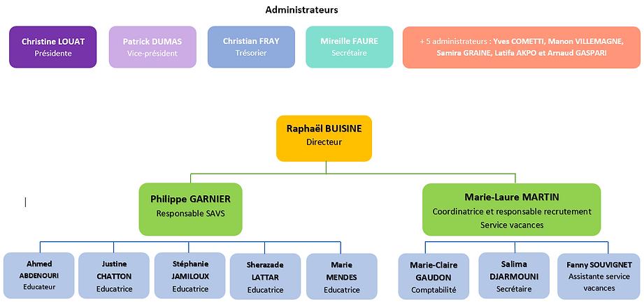 Organigramme AVL sept 2020 - V2.PNG