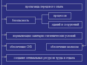 Типовое приложение о системе управления охраной труда