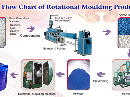 FORTIS degvielas tvertņu ražošanas tehnoloģija - Rotācijas formēšana.
