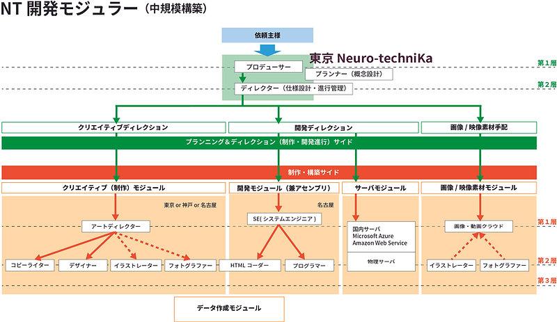 NT開発モジュラー2