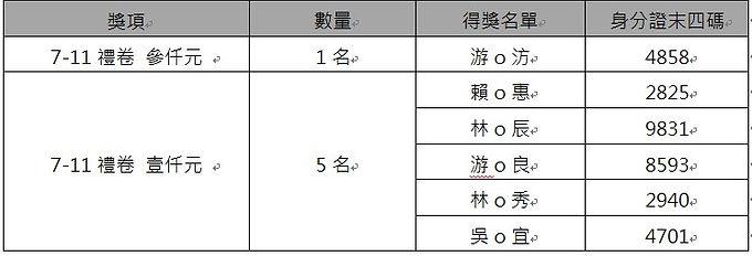 2019臺灣教育科技展-教育部展區抽獎活動得獎名單
