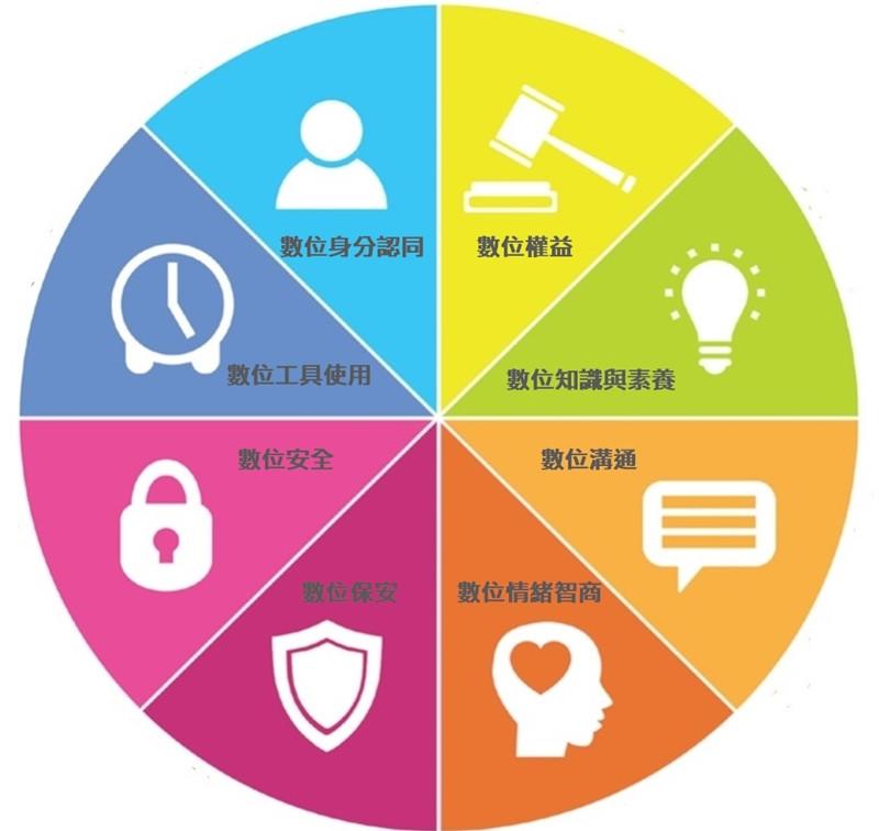 DQ研究中心把人們的數位生活解構成8大領域。資料來源:DQ Global Standards Report 2019