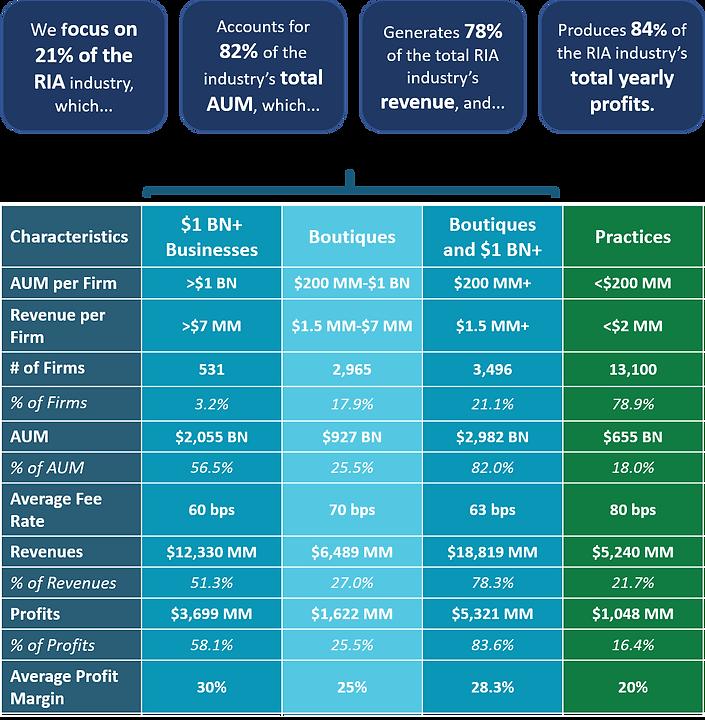Boutique Valuation Services, Wealth Management, Investment Management, AUM