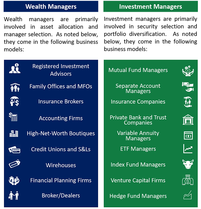 RIA, Registered Investment Advisor, Family Office, Financial Planning, Investment Manager