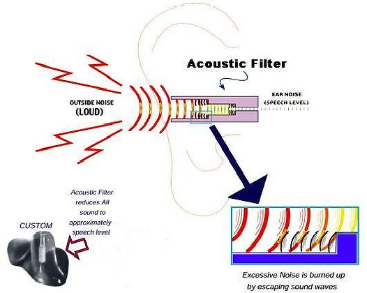 acoustic filter