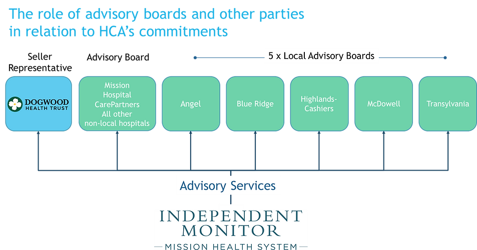 Advisory board structure image 1.png