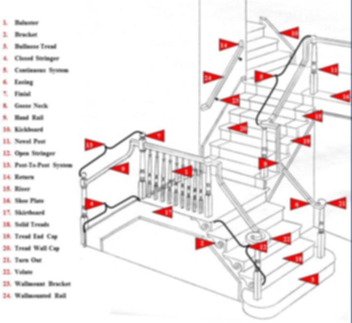 stair parts glossary.jpg