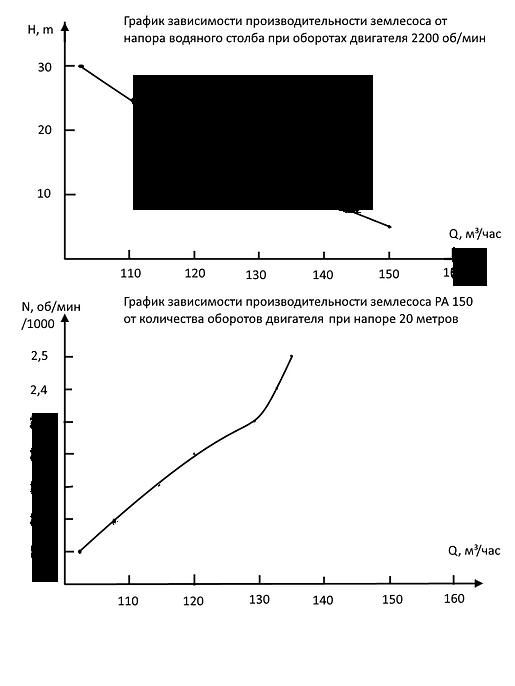 График производительности насоса в кубических метрах