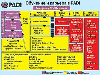 Специализации PADI. Дайвинг Самуи, Дайвинг Ко Тао. Дайвинг Панган.