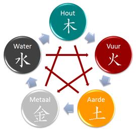 Acupunctuur Amersfoort Leusden Meilong