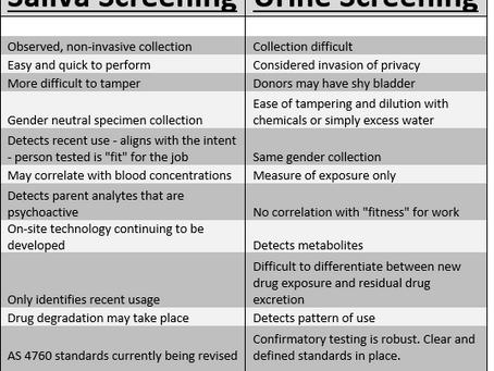 Drug Testing - Saliva vs Urine