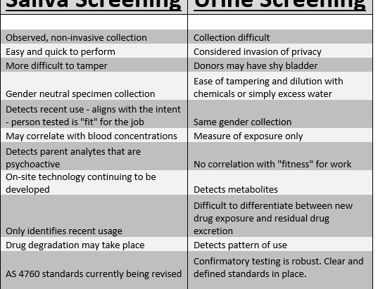 Drug Testing - Saliva vs Urine