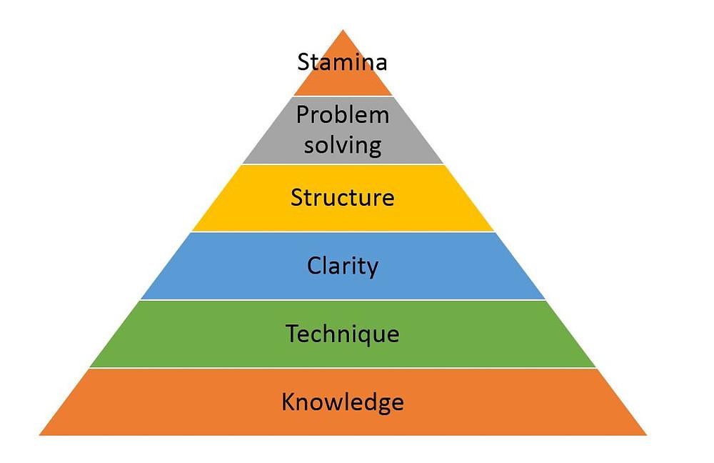 GMAT Pyramid for success