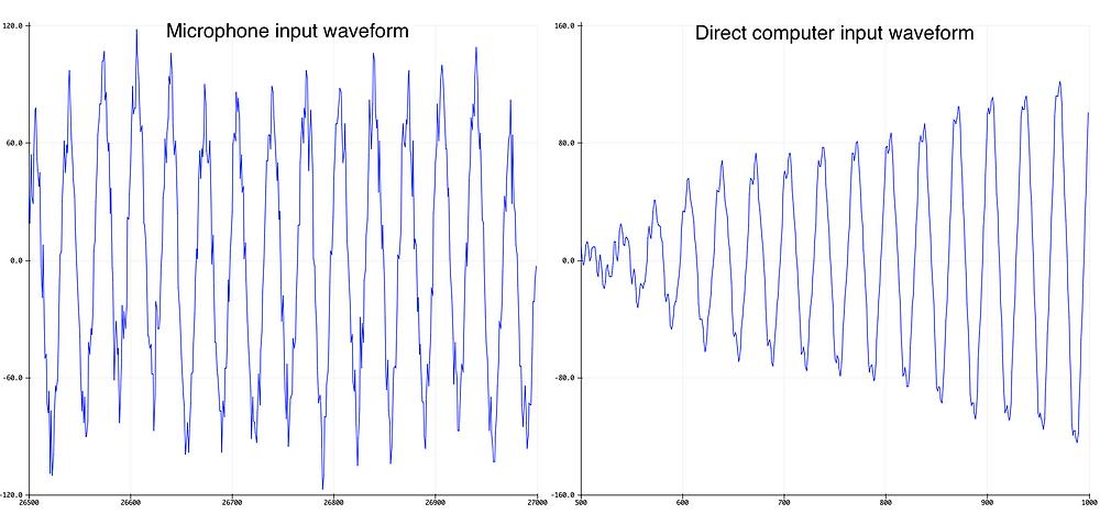 Morse code carrier waveforms