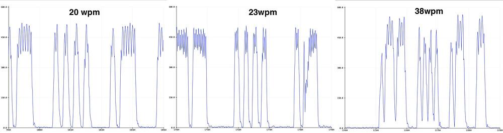 Morse code signal shapes after Discrete Fourier Transform analysis
