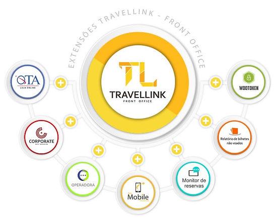 Travellink Front Office - Sistema de vendas para agências de Viagens, operadoras, Agências de Lazer, Operadoras e obts corporativa