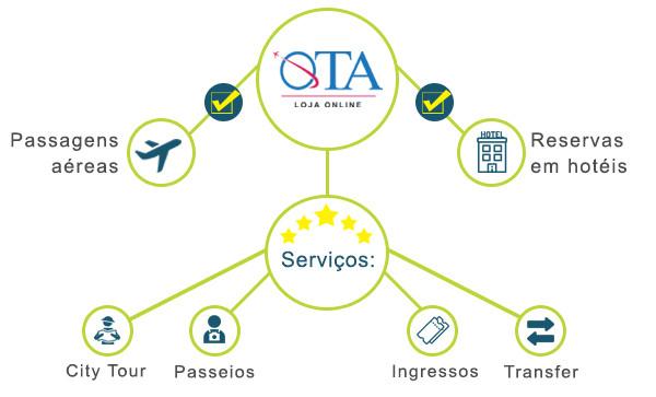 OTA - Loja Online Wooba: Fluxo ser produtos e serviços