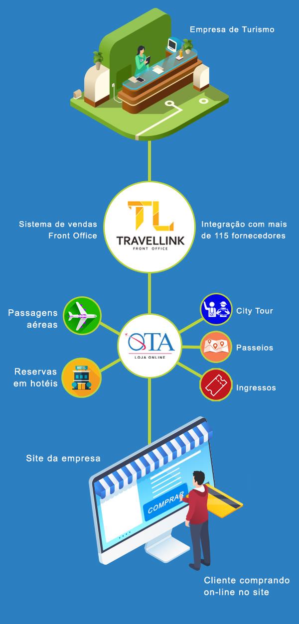 Motor de buscas e venda de passagens aéreas, hotéis e serviços da sua agência de viagens.