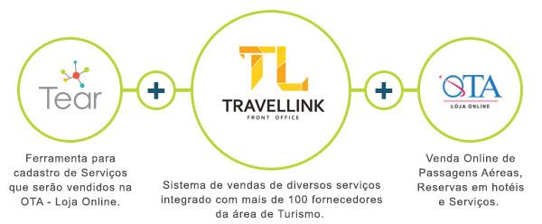 Sistemas Wooba: Tear + Travellink - Front Office + OTA - Loja Online