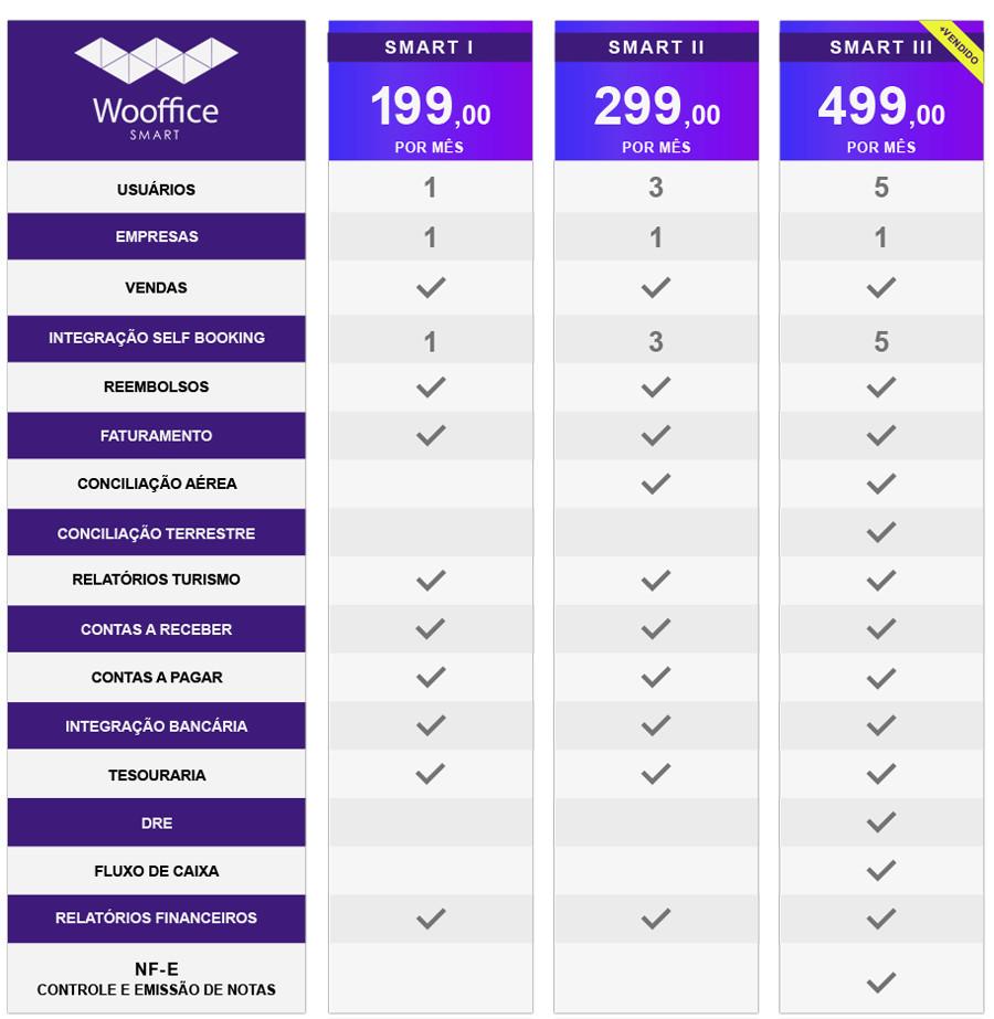 Tabela de planos Wooffice Smart.