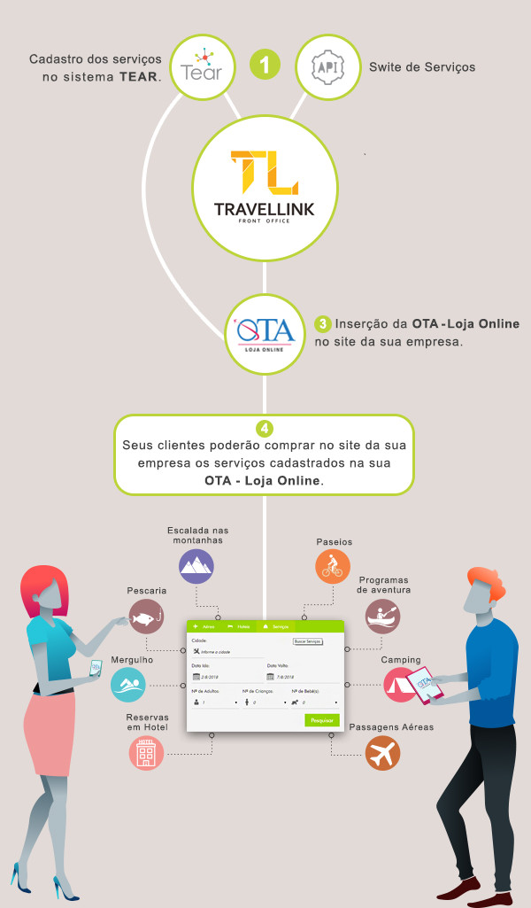Fluxo de integração dos sistemas TEAR, Travellink - Front Office + Ota - Loja Online.