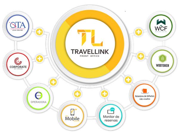 Administração através do Travellink - Front Office