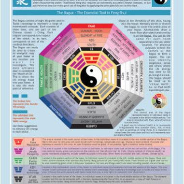 Practical Feng Shui Chart