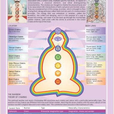The Seven Chakras Chart