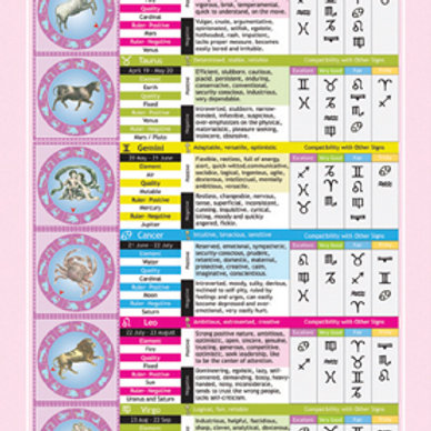 Astrology Made Easy Chart