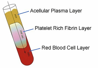 PRF layers