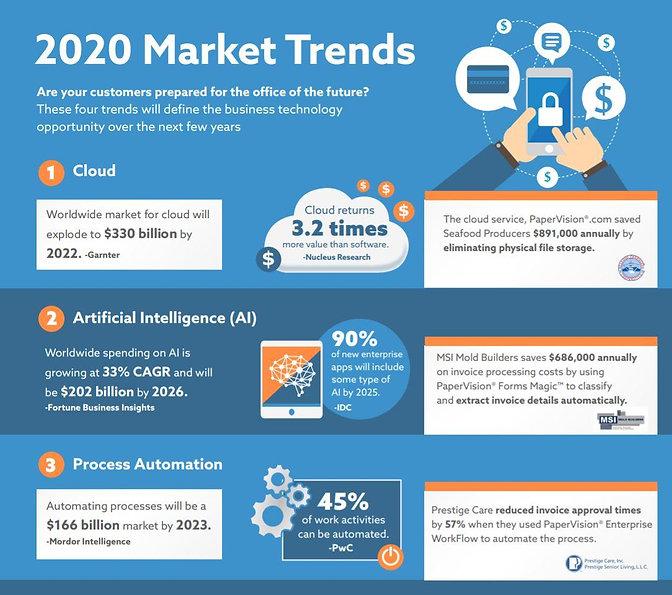 2020 Digitech trends.jpg