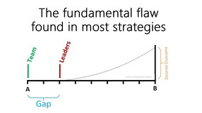The Fundamental Flaw in Most Strategies