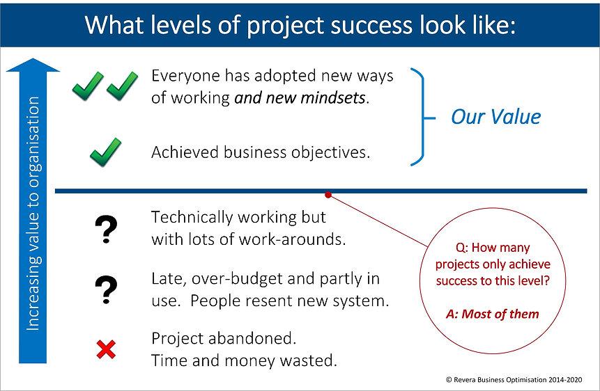 Revera Project Success.jpg